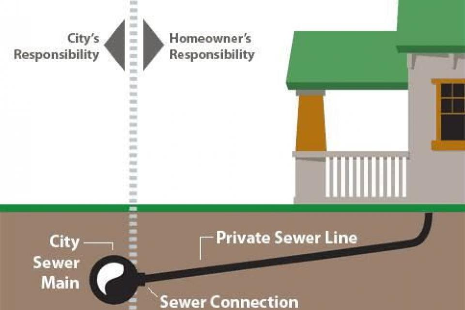 sewer lateral